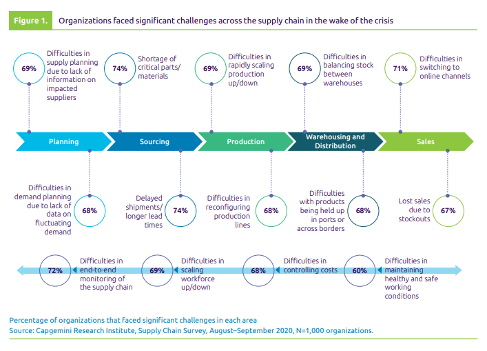 Capgemini Research Institute shows challenges across the supply chain organizations faced in the pandemic crisis